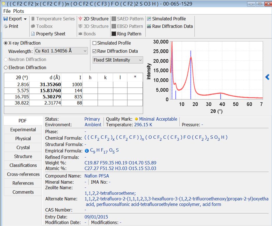Powder Diffraction File